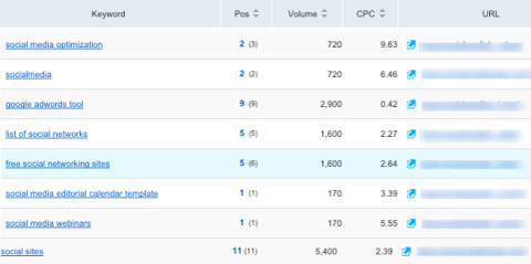 semrush keyword data