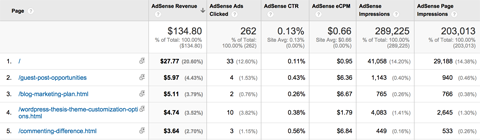 google analytics adsense pages report