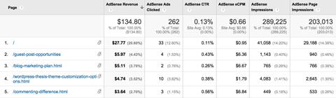 google analytics adsense pages report