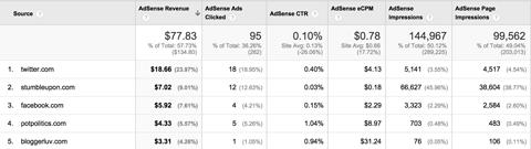 google analytics adsense referrers report