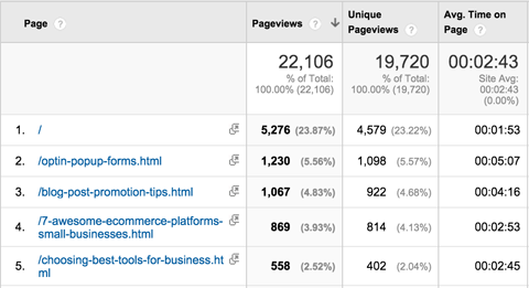 google analytics behavior all pages report