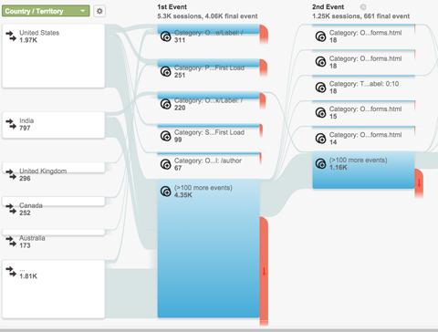 google analytics events flow report