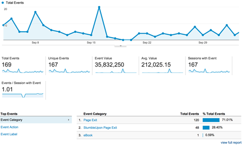 google analytics events overview report