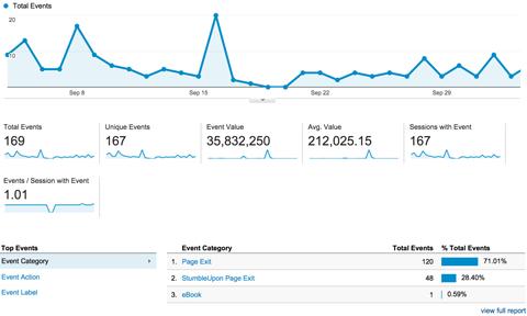 google analytics events overview report