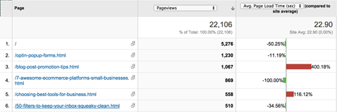 google analytics page timings report