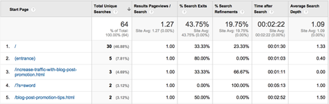 google analytics pages report