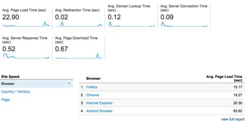 google analytics site speed overview report