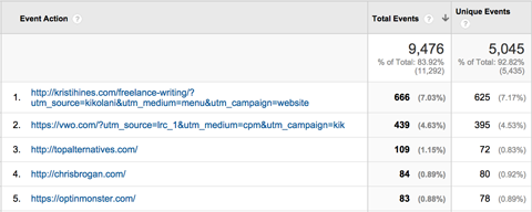 google analytics top events outbound links report