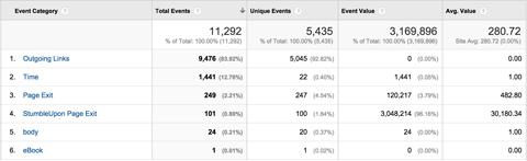 google analytics top events report