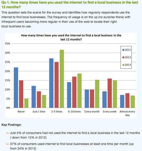 brightlocal survey graph