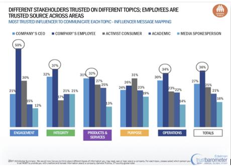 edelman trust barometer stats