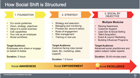 adobe social shift structure