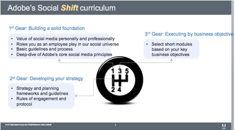 adobe social shift training