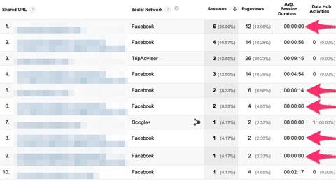 google analytics session report