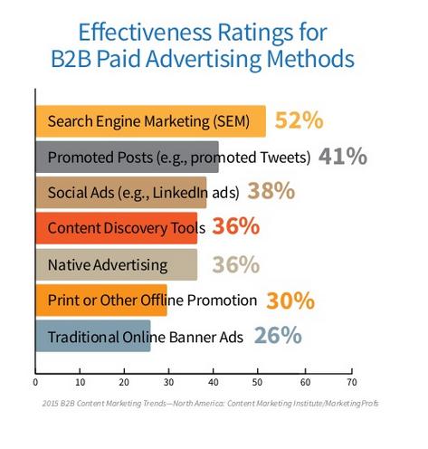 sem effectiveness stats