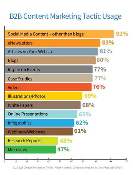 social media tactic usage stats