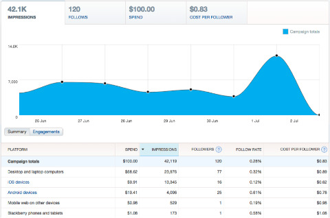 twitter reports chart