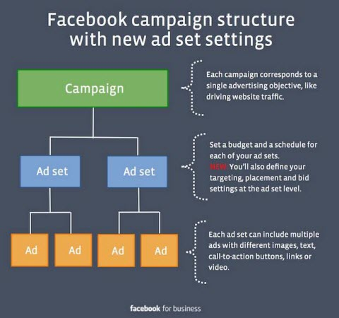 facebook ad setting changes