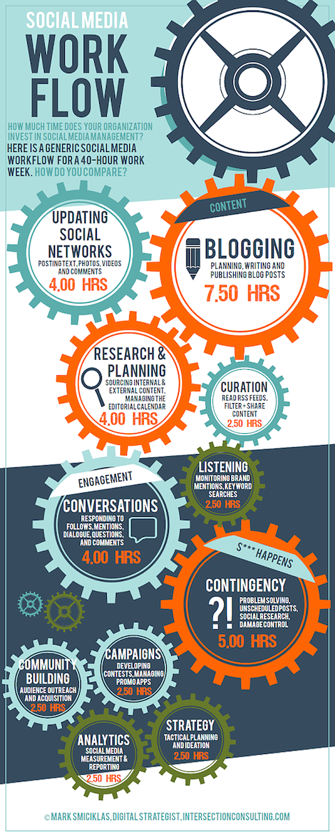 social media workflow infographic