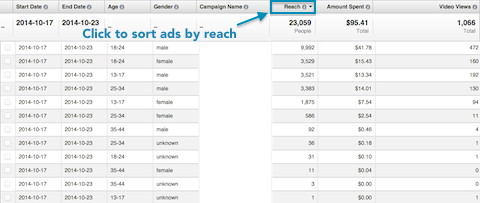 sorting ad report data