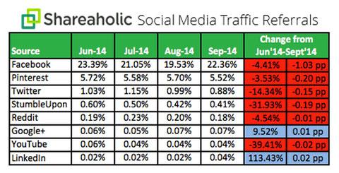 shareaholic study data