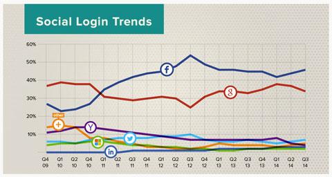social login trend data