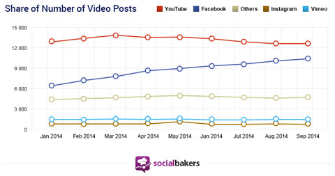 socialbakers study data