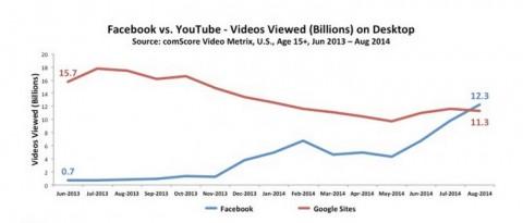 ck-heidi-cohen-facebook-vs-youtube-views