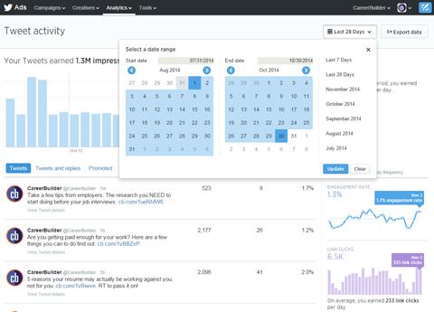 tweet ad date range report