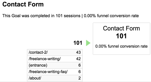 conversions funnel visualization report