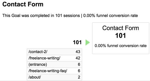 conversions funnel visualization report