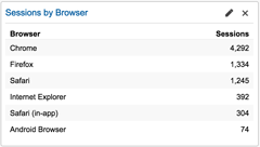 sessions by browser