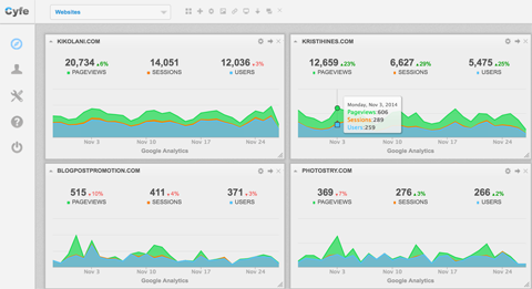 dashboards in cyfe