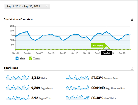 integrate hootsuite and google analytics