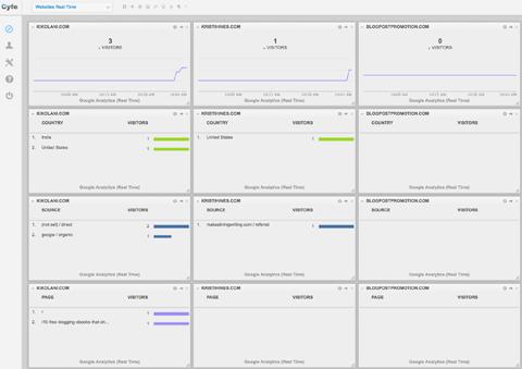 cyfe real-time dashboard display