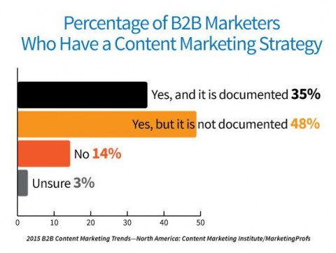 83% of marketers have a content marketing strategy, but only 35% have documented it.