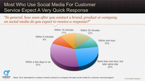 hubspot data on consumer brand response expectations