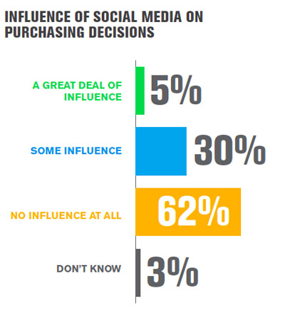 gallup data on purchase decisions
