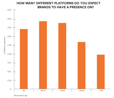 hubspot data on consumer expectations