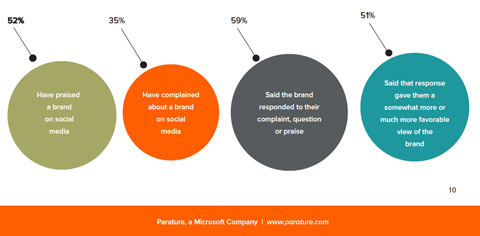 parature data on consumer use of social media