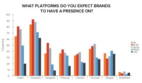 hubspot data on consumer expectations