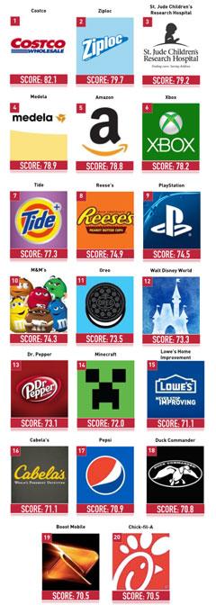 top 20 brands by follower from louddoor