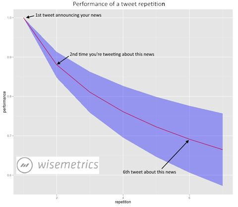 wisemetrics repeating tweet data