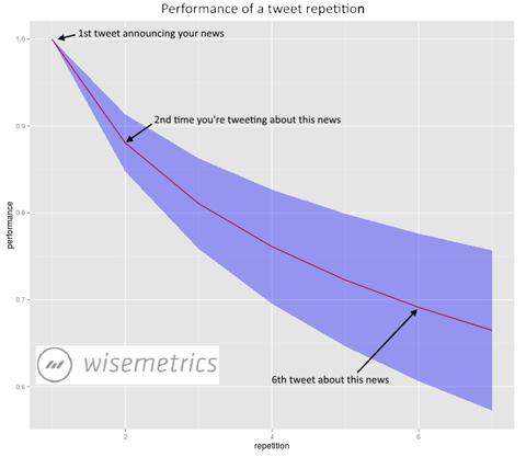 wisemetrics repeating tweet data