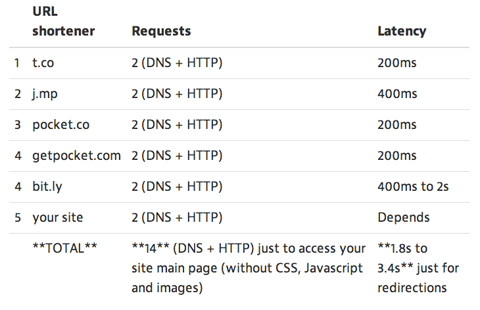 latency data for shortened urls