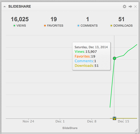 How to Optimize Your SlideShare Deck for More Exposure