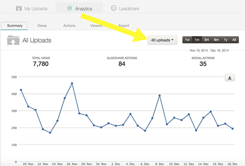 statistics in slideshare analytics