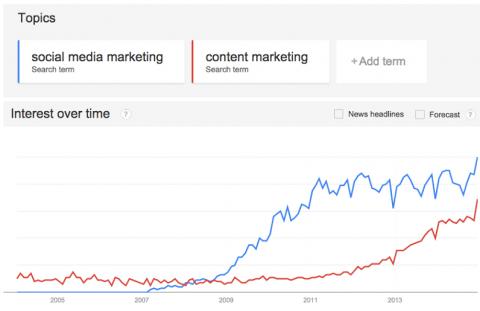 ck-andy-crestodina-google-trends