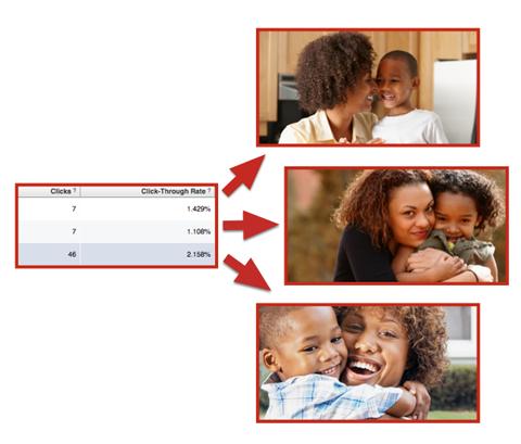 facebook ad image performance comparison