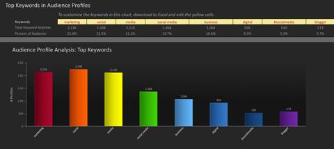 simply measured data